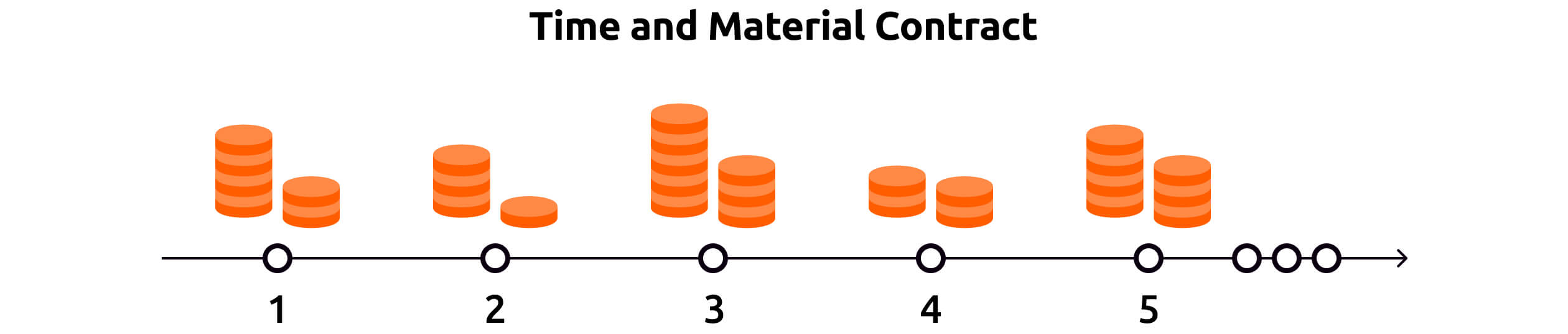 Payment for Time and Materials contract per month