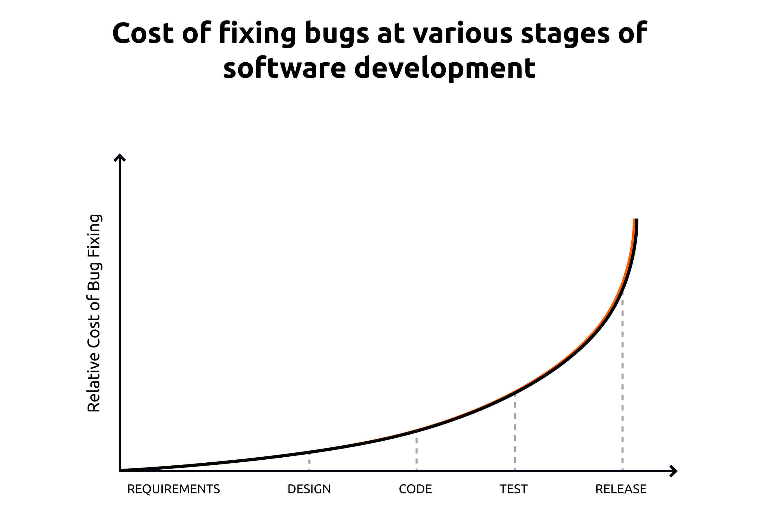 Cost of fixing bugs at various stages of software development