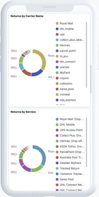 Charts with order return statistics by service and carrier