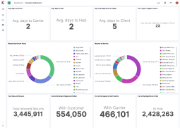eCommerce store dashboard with analytics of returns