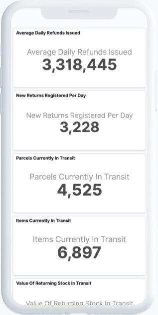 Dashboard with metrics and pie-charts analyzing returns for clothing retailers