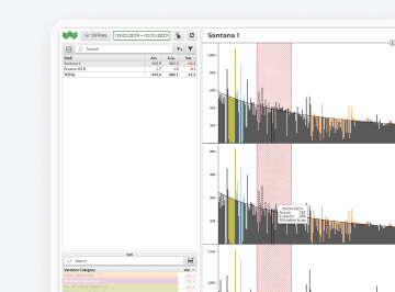 Desktop screen with oil and gas well analysis dashboard